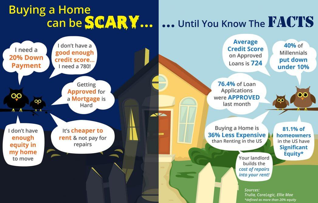 Buying a Home Can Be Scary…Unless You Know the Facts
