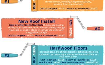 Top 4 Home Renovations for Maximum ROI