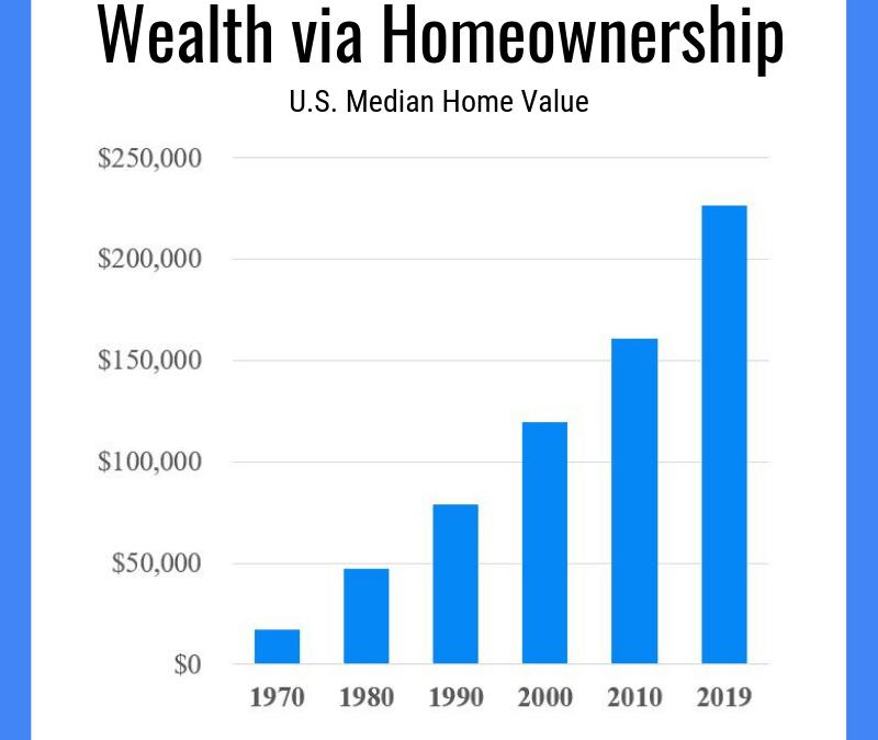 Wealth via Homeownership