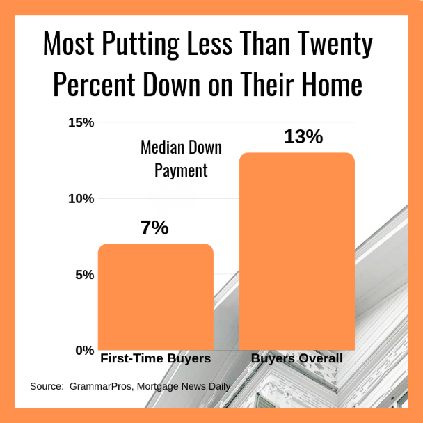Most Putting Less Than Twenty Percent Down on Their Home