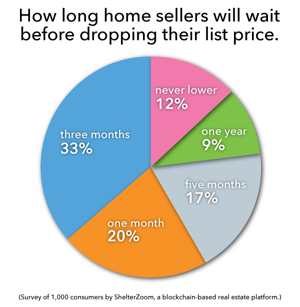 How Long Until Sellers Seriously Consider a Price Cut?