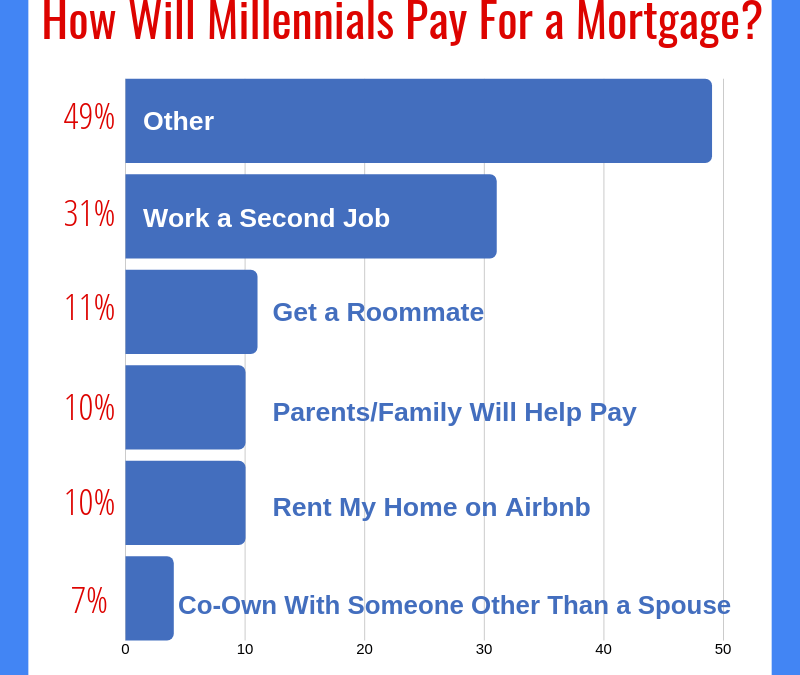 How Will Millennials Pay For a Mortgage?