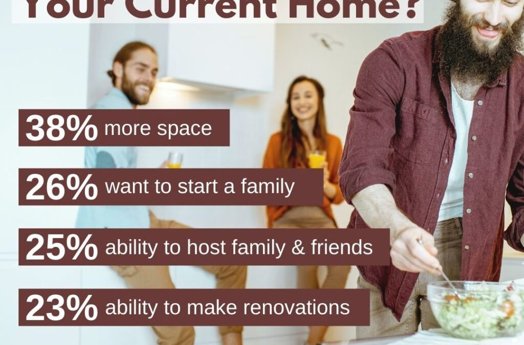 Why Did You Buy Your Current Home?