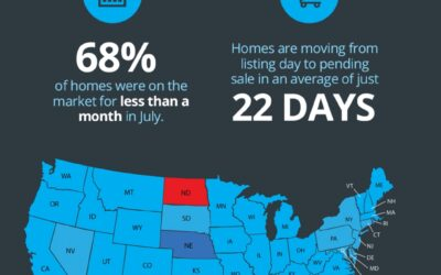 Homes Across the Country Are Selling Fast