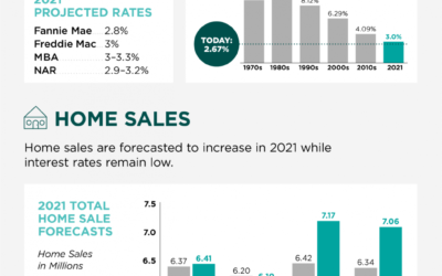2021 Housing Forecast – Infographic